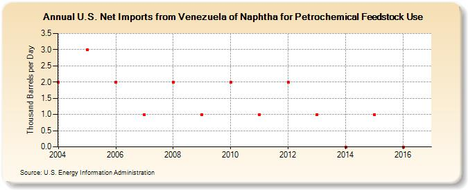 U S  Net Imports from Venezuela of Naphtha for Petrochemical
