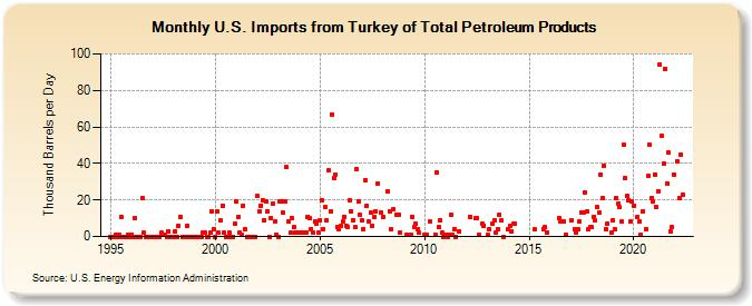 economic importance of total petroleum in Evaluation of petroleum products marketing in a as a percentage of total exports the link between product marketing and economic.
