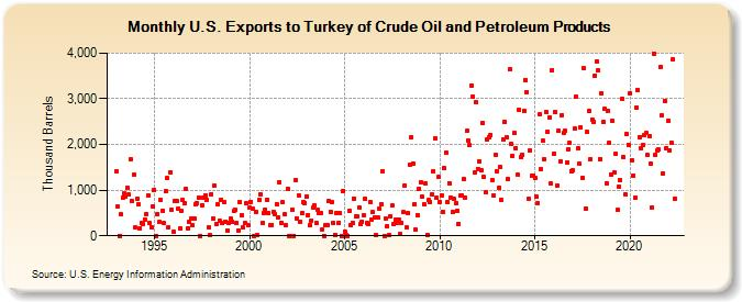 U S  Exports to Turkey of Crude Oil and Petroleum Products (Thousand