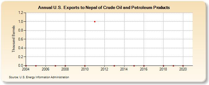 Crude Oil And Petroleum Products