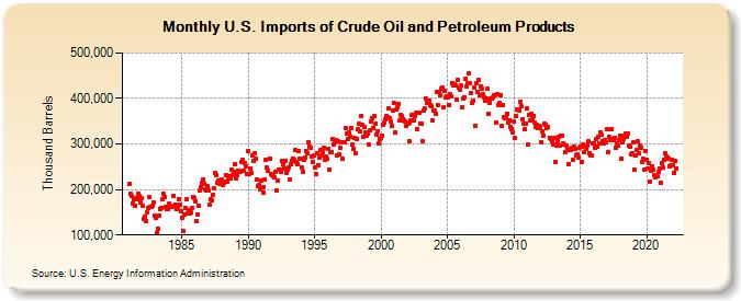 U.S. Imports of Crude Oil and Petroleum Products(Thousand Barrels)