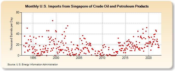 U S  Imports from Singapore of Crude Oil and Petroleum