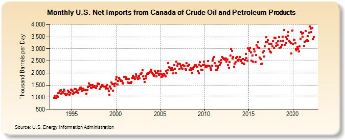 The Oil Drum | World Oil Production - Looking for Clues as