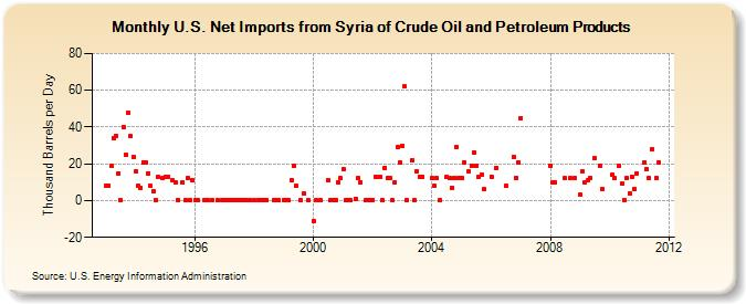 U S  Net Imports from Syria of Crude Oil and Petroleum Products