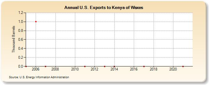 U S  Exports to Kenya of Waxes (Thousand Barrels)