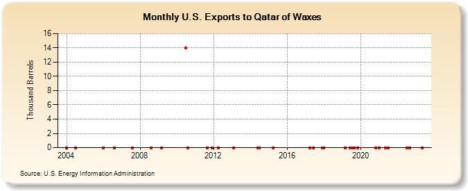 U S  Exports to Qatar of Waxes (Thousand Barrels)