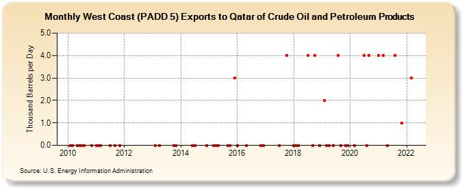 West Coast (PADD 5) Exports to Qatar of Crude Oil and