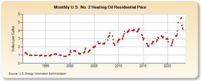U S No 2 Heating Oil Residential Price Dollars Per Gallon