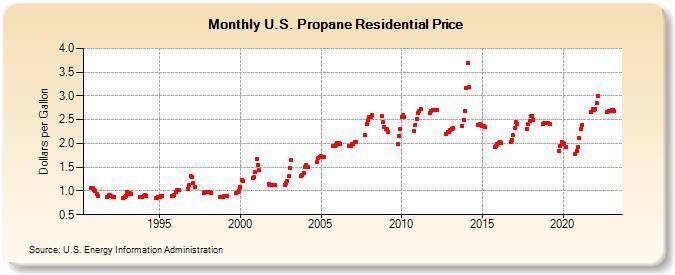 U S  Propane Residential Price (Dollars per Gallon)
