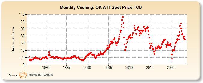 Cushing Ok Wti Spot Price Fob Dollars Per Barrel