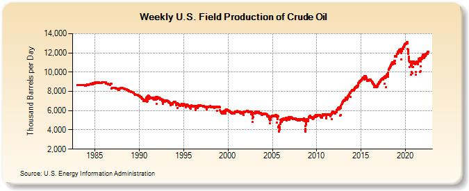 Weekly U.S. Field Production of Crude Oil (Thousand Barrels per Day)