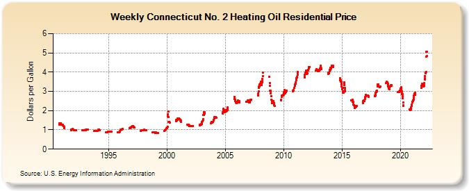 Weekly Connecticut No 2 Heating Oil Residential Price Dollars Per Gallon