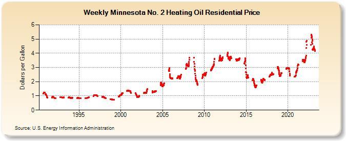 Weekly Minnesota No  2 Heating Oil Residential Price