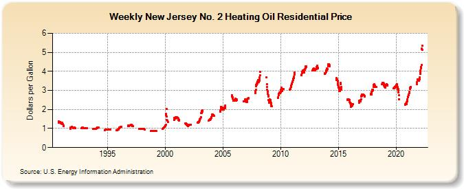 Weekly new jersey no 2 heating oil residential price dollars per
