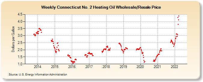 Weekly Connecticut No 2 Heating Oil Wholesale Resale Price Dollars Per Gallon