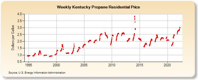 Weekly Kentucky Propane Residential Price (Dollars per Gallon)
