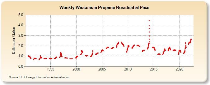 Weekly Wisconsin Propane Residential Price (Dollars per Gallon)