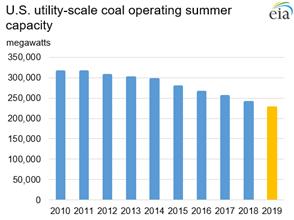 U.S. utility-scale operating coal capacity