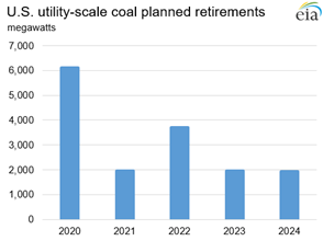 U.S. utility-scale planned coal capacity