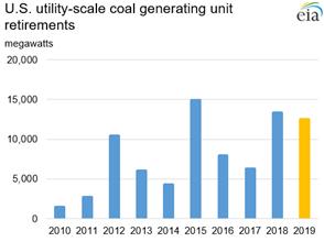 U.S. utility-scale coal generating unit retirements