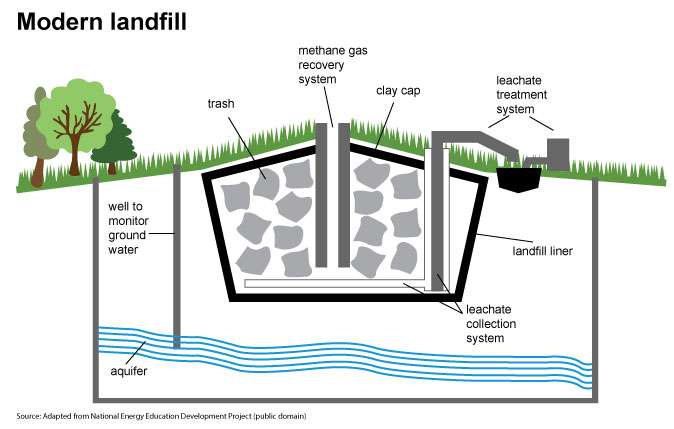 Landfill gas and biogas - U S  Energy Information