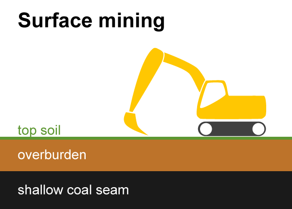 Diagram of surface mining. A huge backhoe digs through the top soil, the overburden and then into a shallow coal seam.