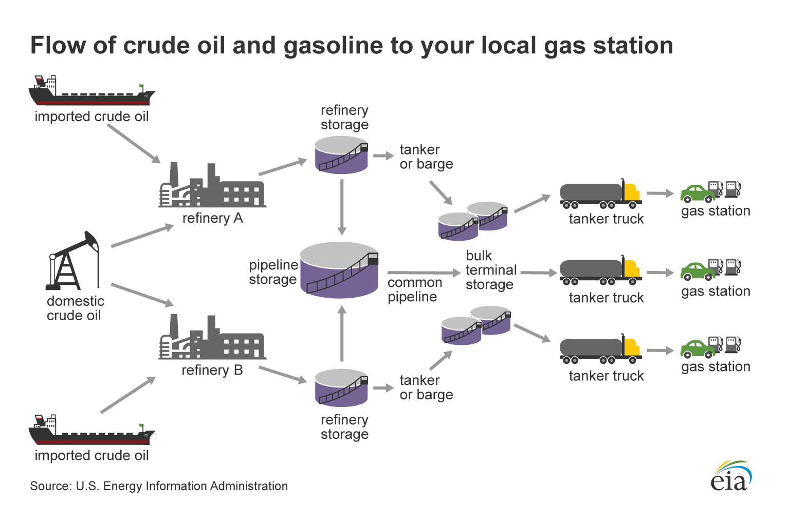 A diagram showing the flow of crude oil, gasoline, and diesel fuel from supply sources to retail fueling stations.