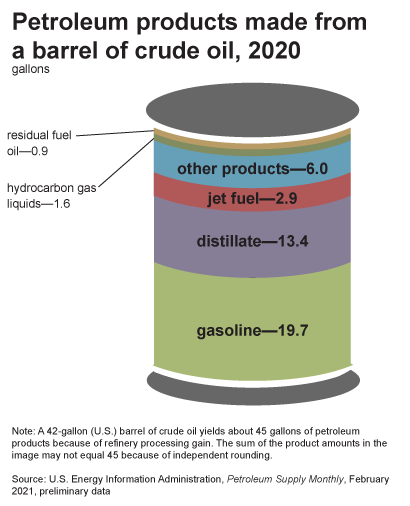 A graphic illustration of a barrel to show the different products produced from a barrel of crude oil in 2018: other products 7 gallons, liquified petroleum gases 2 gallons, jet fuel 4 gallons, heavy fuel oil (residual) 1 gallon, other distillates (heating oil) 1 gallon, diesel 11 gallons, and gasoline 19 gallons.