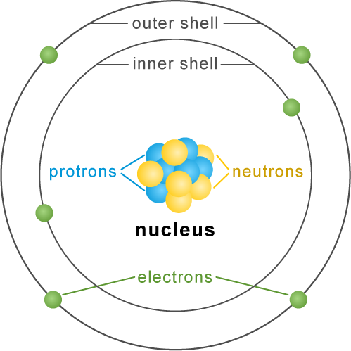 Diagram showing movement of electrons