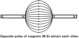 Magnets and electricity - U S  Energy Information