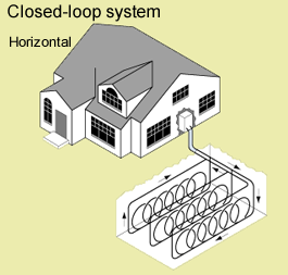 A diagram of a closed loop geothermal heat pump system