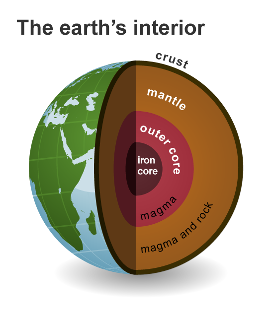 Image of the earth's interior, from the outside to the inside, with the crust, the mantle of magma and rock, the outer core of magma, and the innermost core of iron.