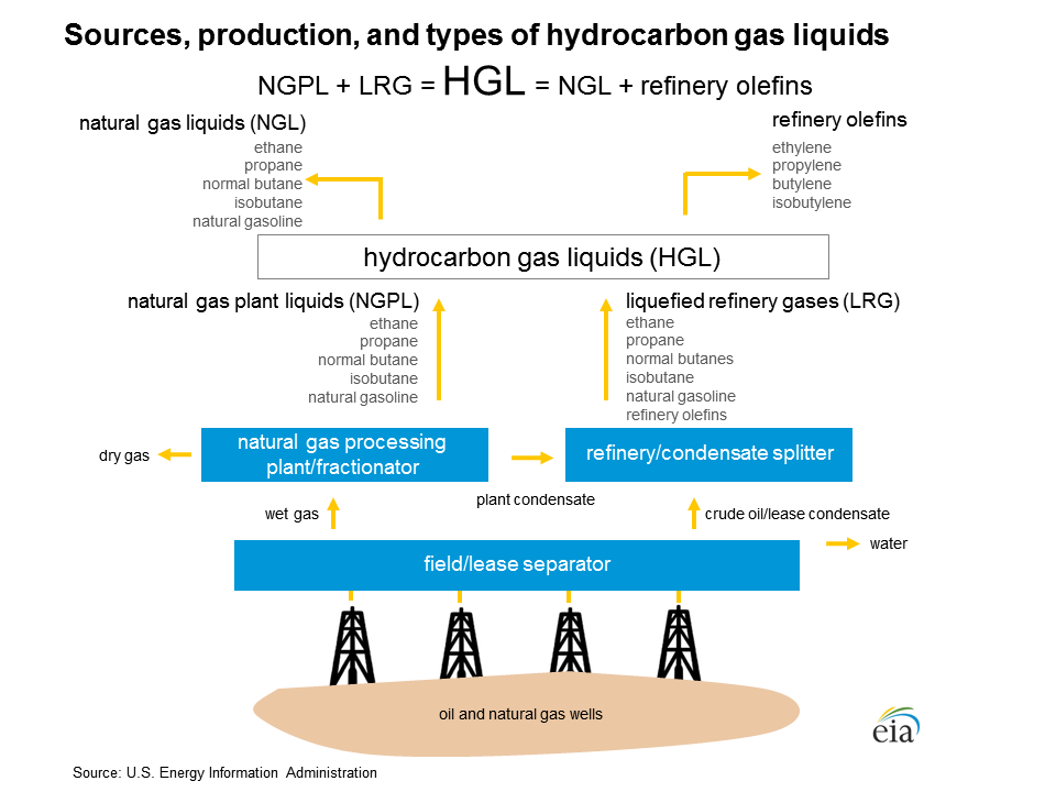 Image of sources, production, and types of hydrocarbon gas liquids