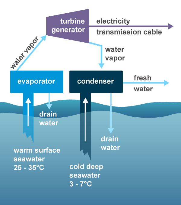 A Diagram of an Ocean Thermal Energy Conversion (OTEC) system