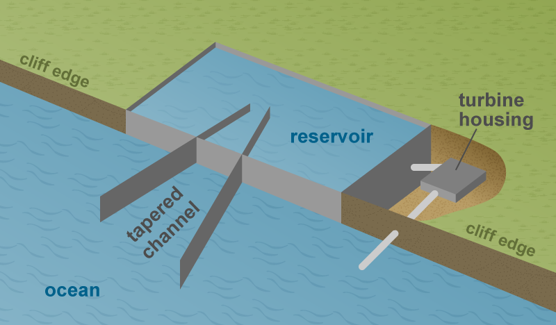 Diagram of wave energy site.