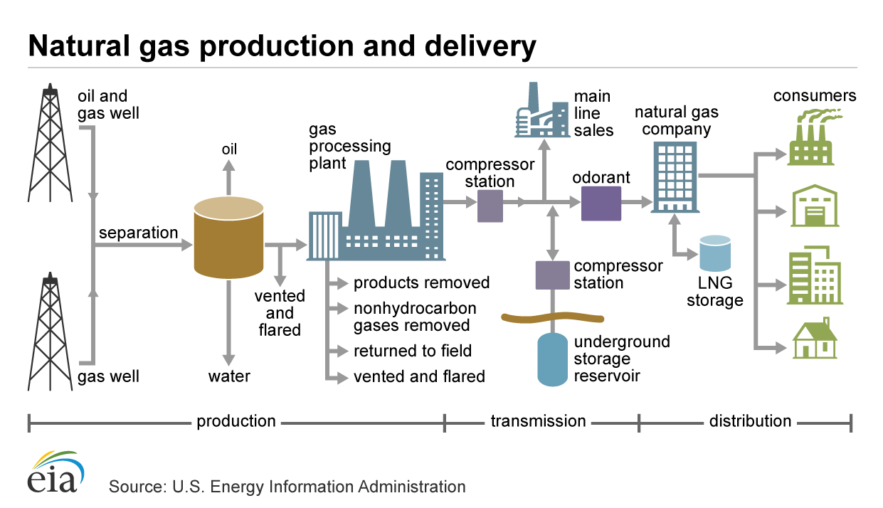 A generalized flow diagram of the natural gas industry from the well to the consumer.