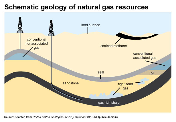 Natural gas explained - U S  Energy Information