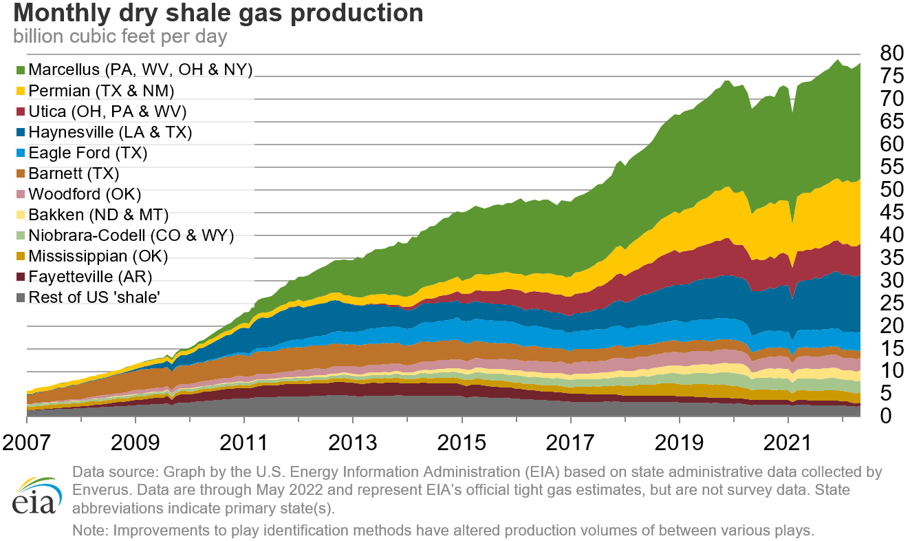 Chart of Monthly Dry Shale Gas Production