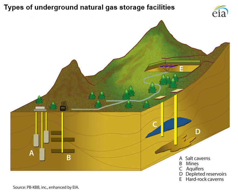 A cross-sectional image of the earth showing different types of underground natural gas storage.