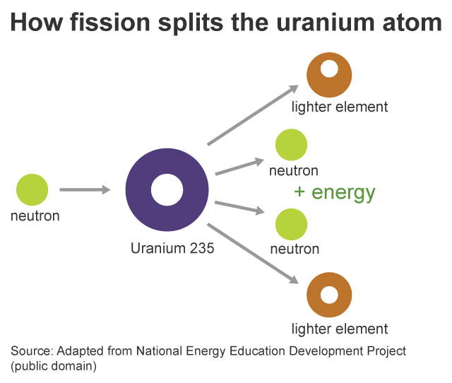 Drawing of how fission splits the uranium atom.