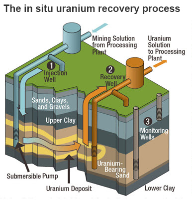 Diagram of the in situ recovery process