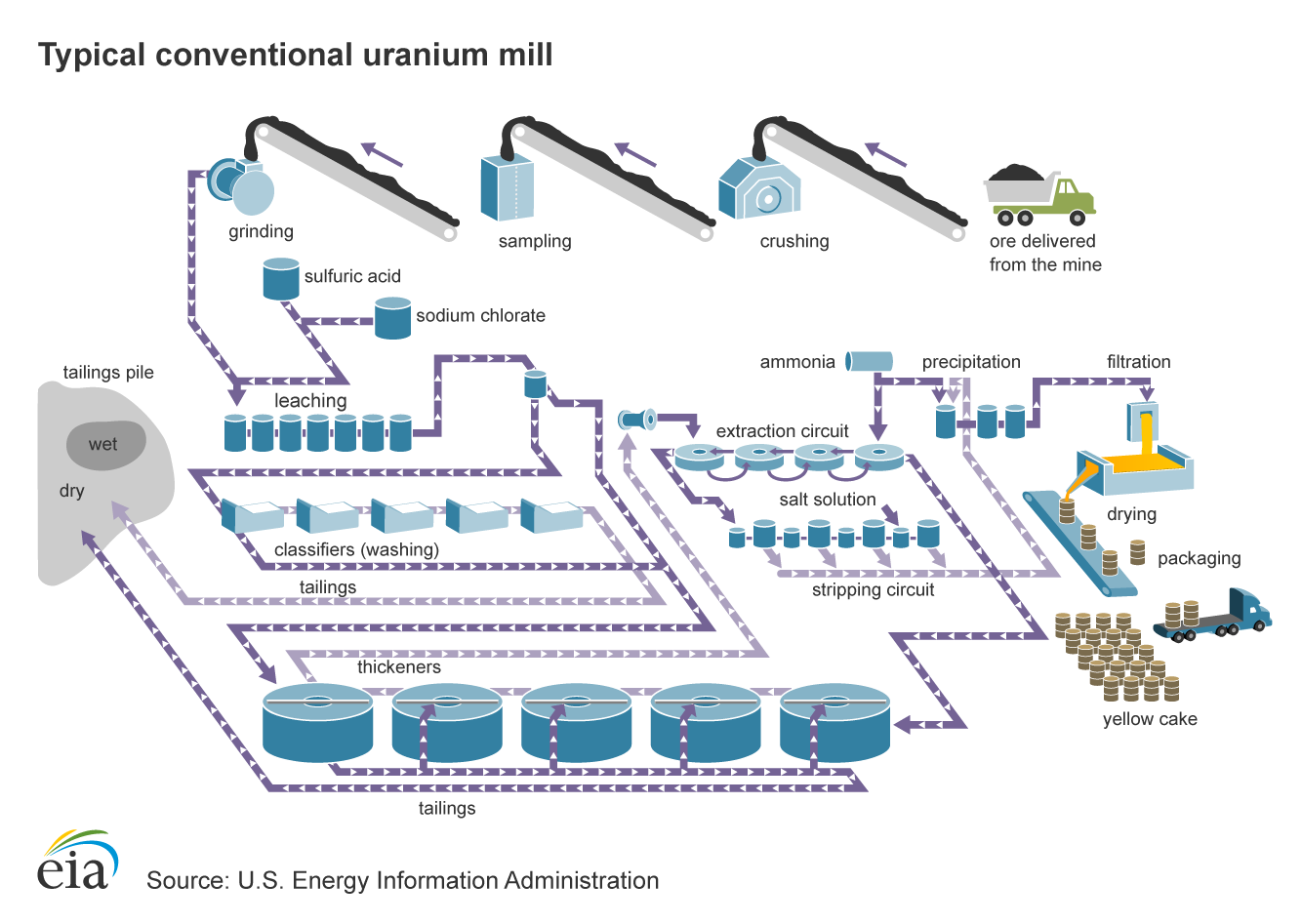 Diagram of a Typical Conventional Uranium Mill