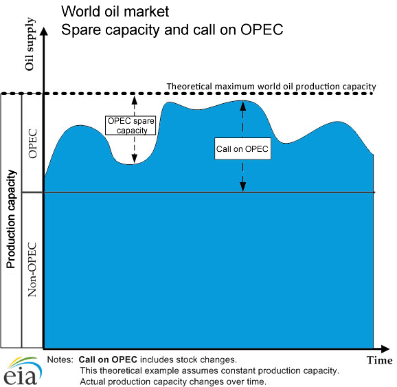 World Oil Market, space capacity and call on OPEC