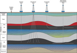 Schematic of different types of oil and natural gas wells