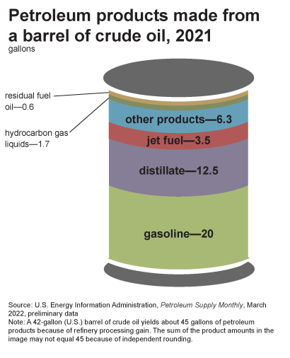 graphic illustration of a barrel to show the major products that are produced from refining a barrel of crude oil