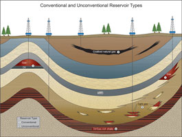 Schematic of the basic types of oil and natural gas deposits