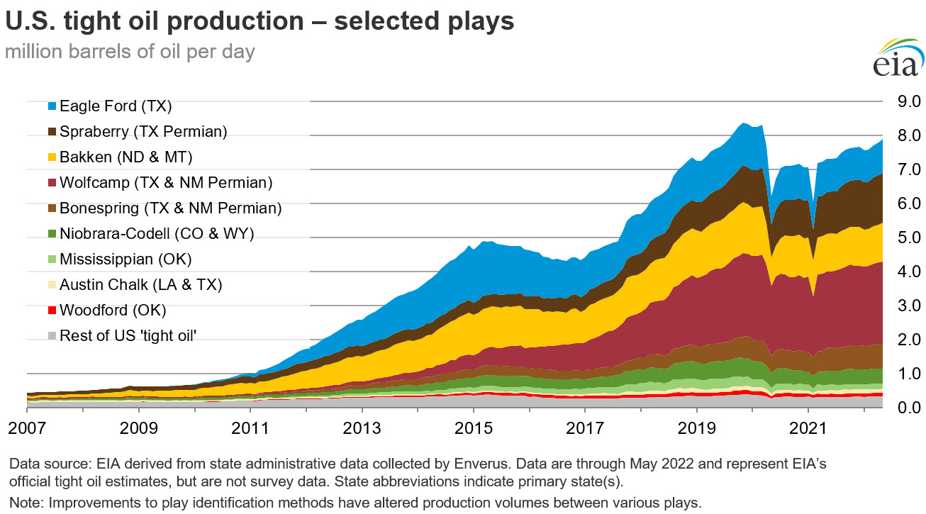 Chart of U.S. tight oil production