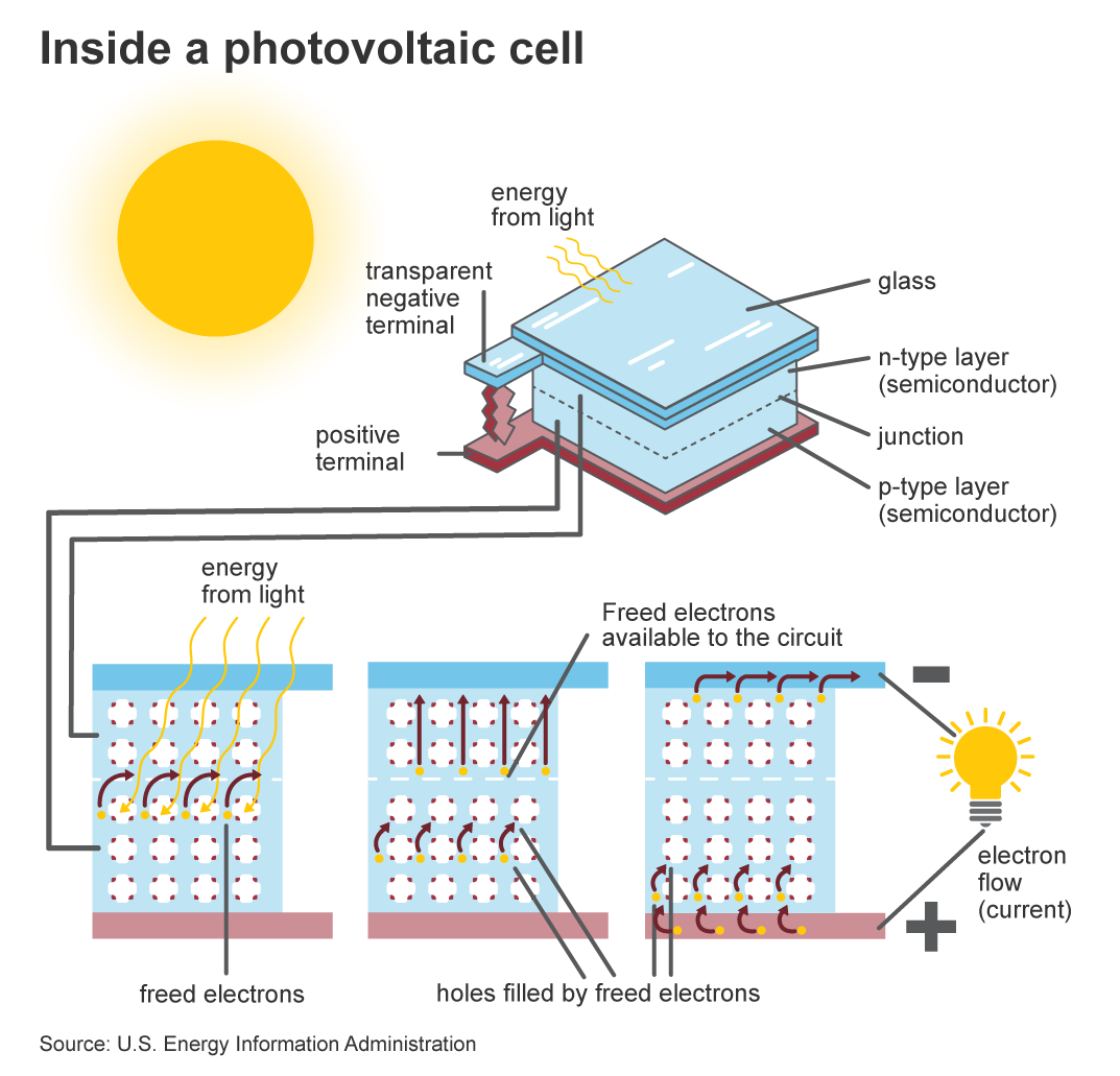 solar power plant flow diagram photovoltaics and electricity u s energy information  photovoltaics and electricity u s
