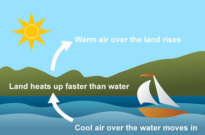 Image of how uneven heating of water and land causes wind. Land heats up faster than water. Warm air over the land rises. Cool air over the water moves in.