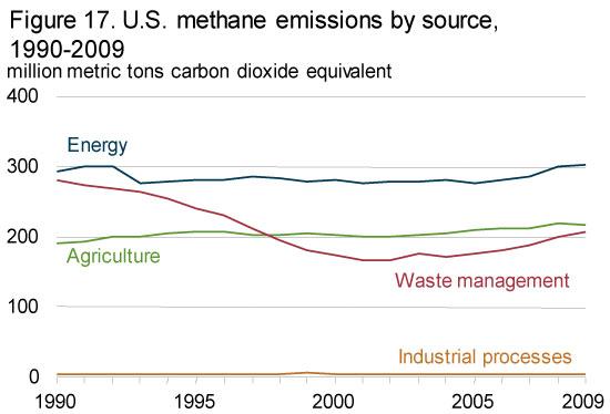 EIA - Greenhouse Gas Emissions - Methane Emissions